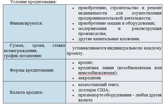 Отчет прохождения практики в АО ЦеснаБанк по менеджменту  Он доступен как действующим так и вновь создаваемым компаниям Мировая статистика отмечает что в структуре инвестиций в основной