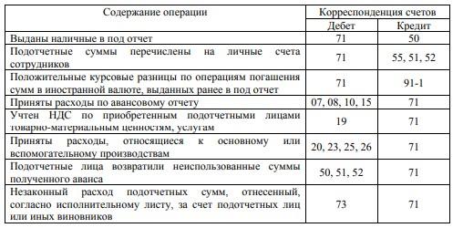 Типовые проводки по счету 71 «Расчеты с подотчетными лицами»