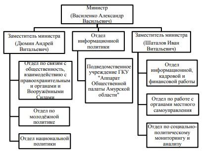 Организационная структура Министерства внутренней и информационной политики Амурской области