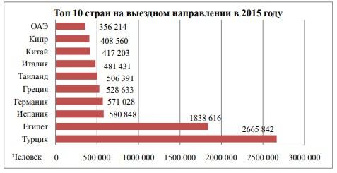 Топ 10 стран выездного потока России в 2015г36 .