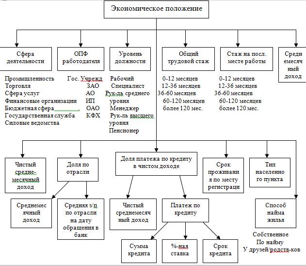 Кредит и его современные формы на примере АО Евразийский Банк  Также по кредитной карте стало возможно подключение таких услуг как смс оповещение интернет банк мобильный банк извещения по почте или электронной почте