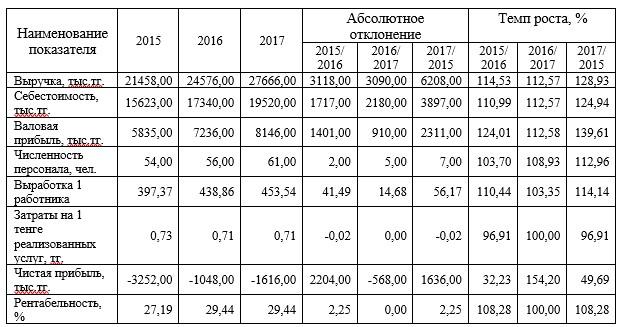 Основные финансово-экономические показатели деятельности ТОО «Алау-НТ»