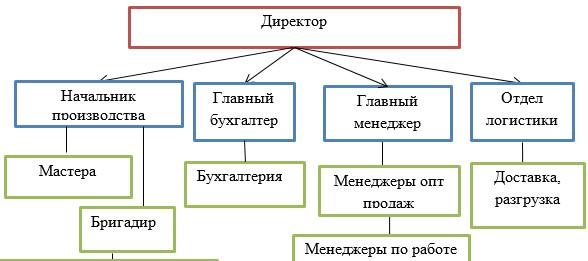 Организационная структура ТОО «Энергоинвест-ПВ»