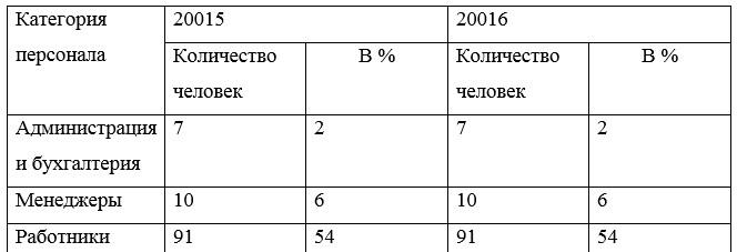 Динамика изменения численности персонала по категориям в процентном отношении по организации