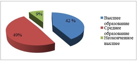 Квалификация сотрудников по уровню образования в 2016г.