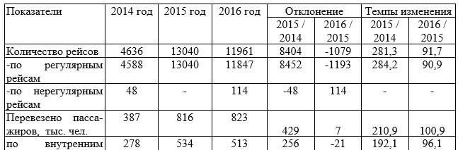 Сравнительный анализ производственных показателей ФАО «НК «КТЖ» Дирекция магистральной сети» за 2014-2016 годы