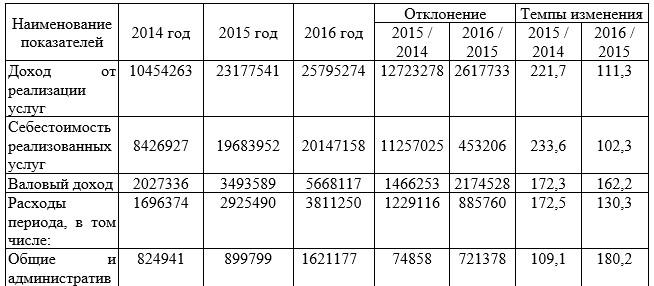 Сравнительный анализ отчета о прибылях и убытках ФАО «НК «КТЖ» Дирекция магистральной сети»  за 2014-2016 годы, тыс. тенге