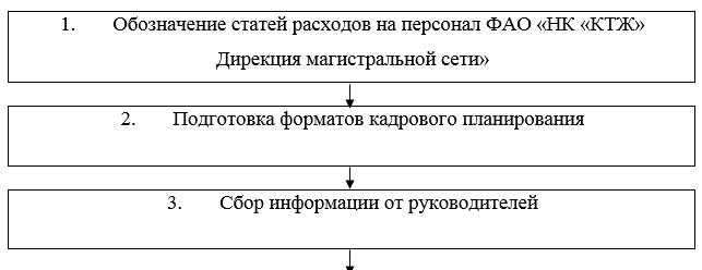 Технология разработки разработке бюджета расходов на персонал ФАО «НК «КТЖ» Дирекция магистральной сети»