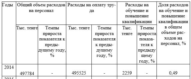 Объемы и структура расходов на персонал  ФАО «НК «КТЖ» Дирекция магистральной сети» за 2014-2017 годы