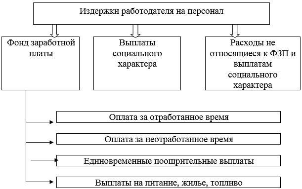 Фонд заработной платы в составе издержек  на персонал 26, С. 156