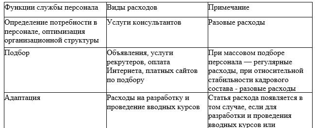 Основные (типичные) расходы службы персонала