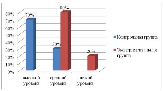 Результаты диагностики по методике «10 слов» в контрольной и экспериментальной группах на констатирующем этапе эксперимента