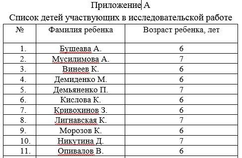 Список детей участвующих в исследовательской работе