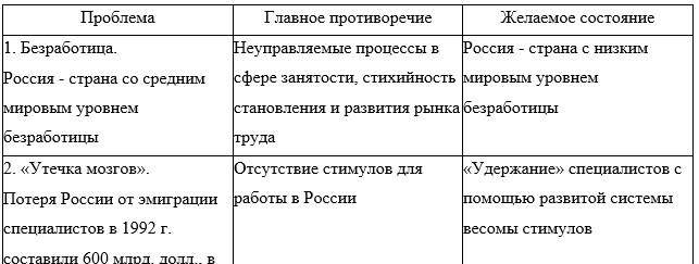 Противоречия, касающиеся трудовых ресурсов в России