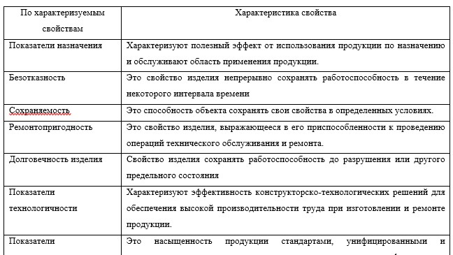 Классификация показателей качества