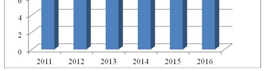Абонентская база ТОО «2 Day Telecom» в 2011–2016 гг., млн. чел.