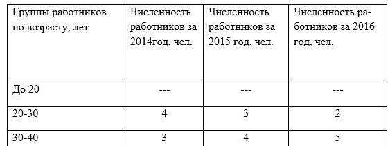 Распределение персонала по возрасту в ТОО «2Day Telecom» г.Жезказган