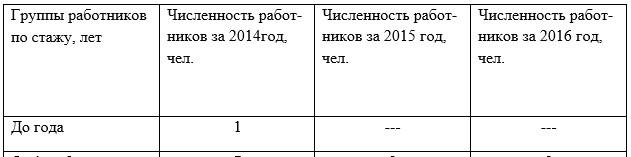 Распределение работников в ТОО «2Day Telecom» г.Жезказган,  по стажу работы