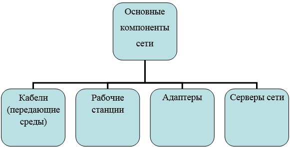 Основные компоненты сети