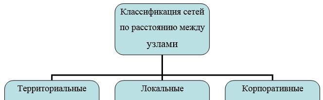 Классификация сетей по расстоянию между узлами