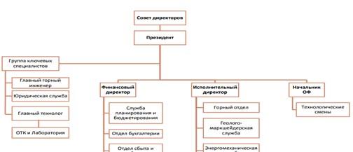 Организационная схема ТОО «Казахмыс Смелтинг»