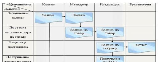 Схема документооборота ТОО «Казахмыс Смелтинг»