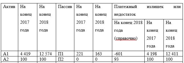 Оценка ликвидности баланса (тыс.тг.)