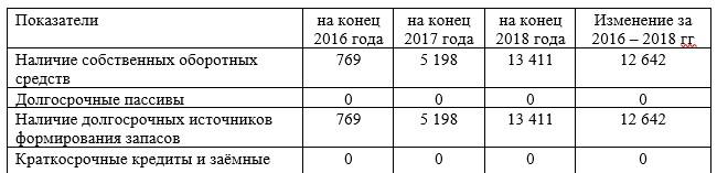 Анализ обеспеченности запасов источниками их финансирования в ТОО «Эколос Сервис», в тыс.тг.