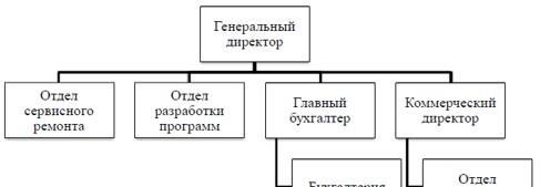 Организационная структура ООО «Компьютерный Сервис»