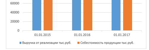 Динамика выручки и себестоимости в ООО «Компьютерный Сервис» за 2015-2017 гг.