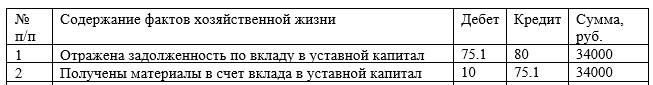 Бухгалтерские записи по поступлению материалов в ООО «Компьютерный Сервис» в качестве вклада в уставной капитал