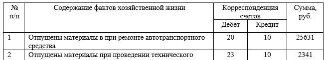 Отражение в учете использования материально-производственных запасов в ООО «Компьютерный Сервис»