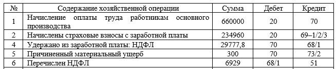 Корреспонденция счета 70 «Расчеты с персоналом по оплате труда» в ООО «Компьютерный Сервис», за I кв. 2017 г.