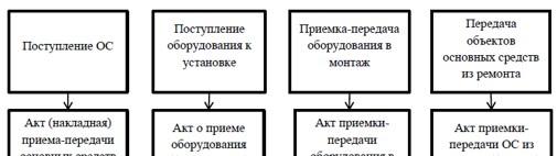 Документальное оформление операций по поступлению основных средств в ООО «Компьютерный Сервис»