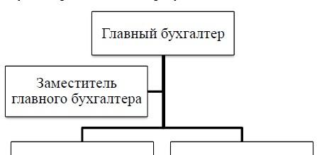 Структура бухгалтерии ООО «Компьютерный Сервис»