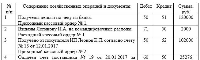 Журнал регистрации хозяйственных операций в ООО «Компьютерный Сервис» за январь 2017г.