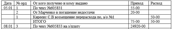 Выписка из отчетов кассира ООО «Компьютерный Сервис» за январь 2017 г.