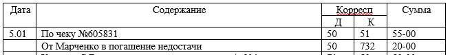 Корреспонденция счетов по выписке из отчетов кассира ООО «Компьютерный Сервис» за январь 2017 г.