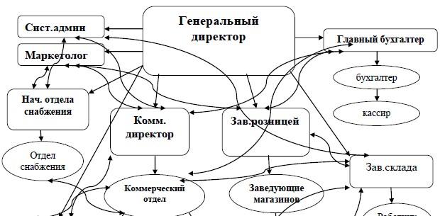 Схема взаимосвязи и подчинения подразделений в ООО «Канцелярский мир»