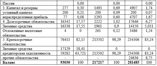 Вертикальный анализ баланса ООО «Канцелярский мир» за 2016-2017 год