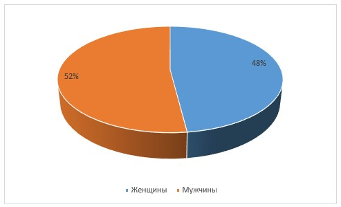 Соотношение полового состава в компании ООО «Канцелярский мир», в %.