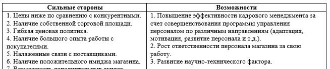 SWOT-анализ кадрового менеджмента предприятия ООО «Канцелярский мир»