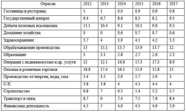 Доля отраслей в ВВП России (%; за исключением налогов)