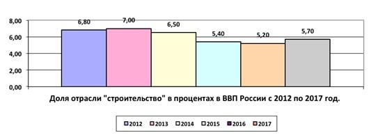 динамика спада и роста отрасли «Строительство» в ВВП России