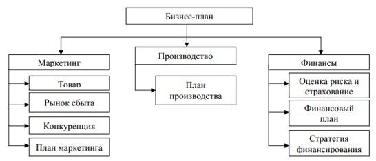 Общая блок-схема бизнес-плана предприятия