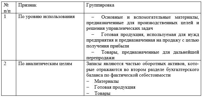 Классификация запасов для целей экономического анализа