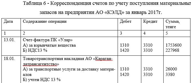 Корреспонденция счетов по учету поступления материальных запасов на предприятии АО «КЭЛД» за январь 2017г