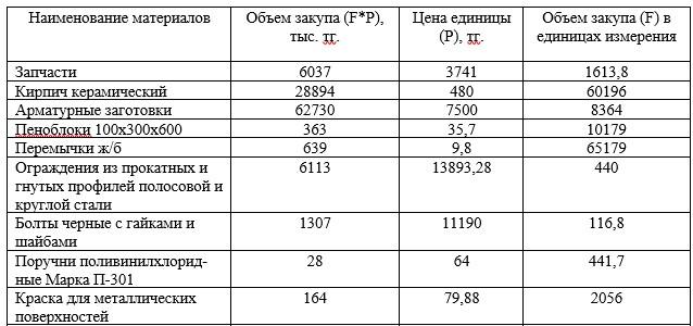 Расчет объема и величины закупа по видам материалов