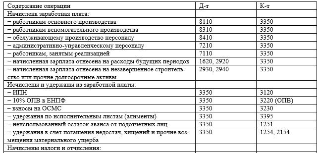 Корреспонденция счетов по операциям, связанным с оплатой труда