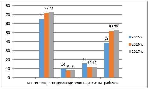 Структура и динамика численности персонала в АО «КЭЛД» за 2015-2017 гг.
